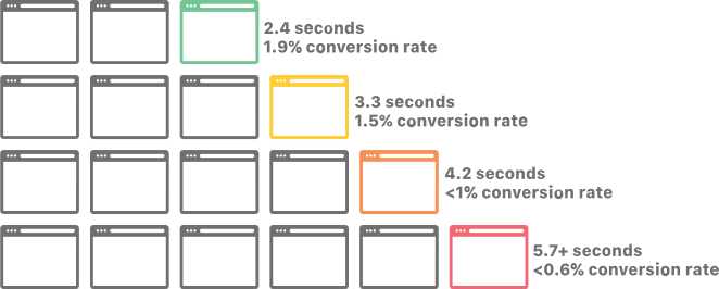 relationship between website load speed and conversion rates